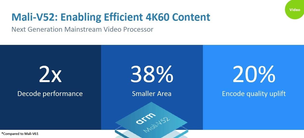 arm processador de vídeo