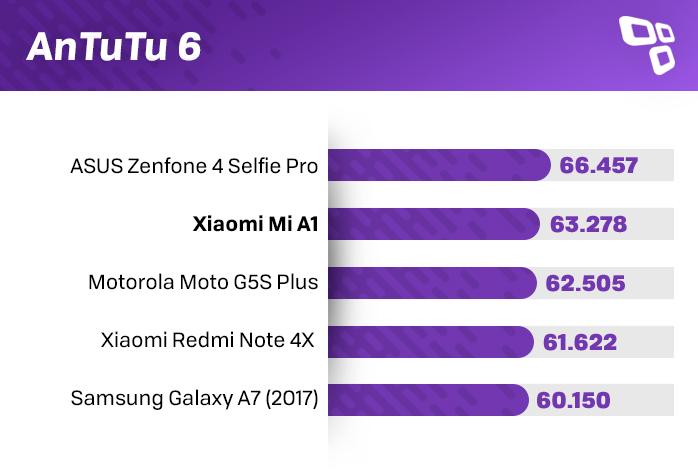 Xiaomi Mi A1 review smartphone