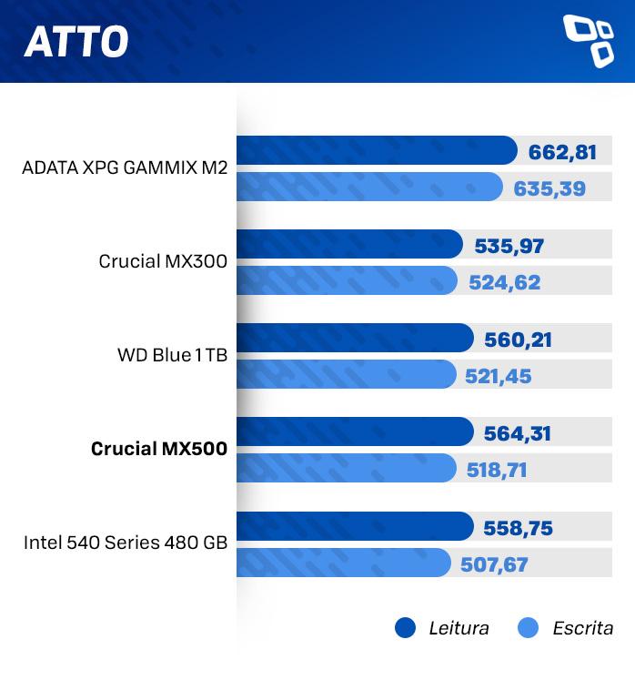 ATTO no Crucial MX500