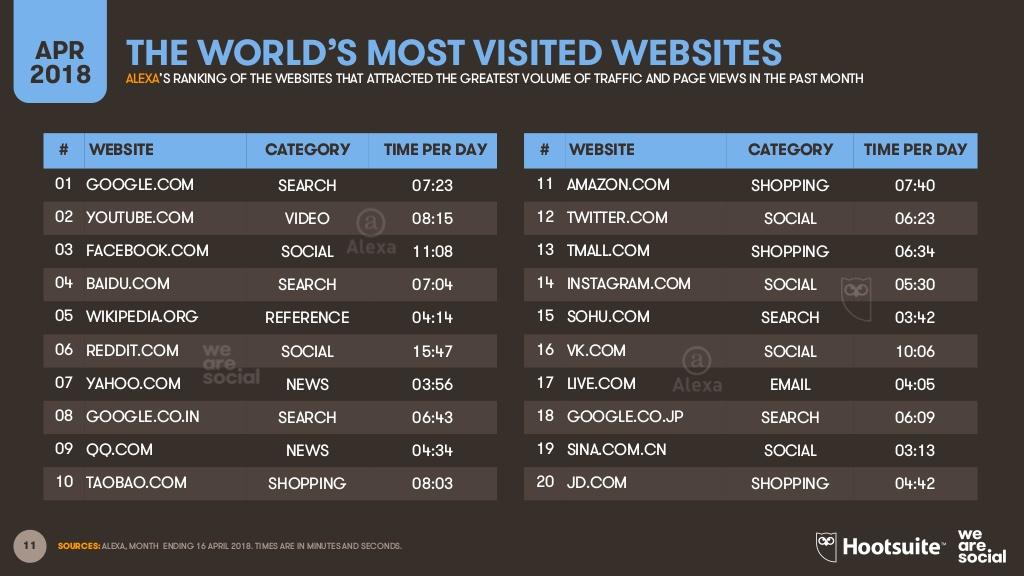 Sites mais visitados