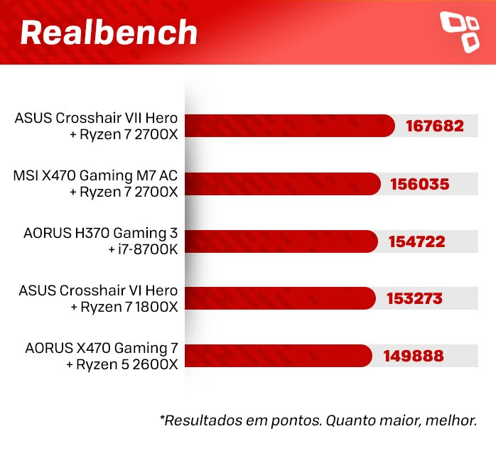 Realbench Crosshair VII Hero