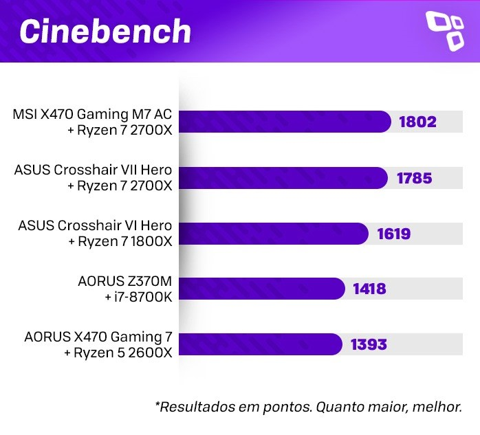 Cinebench no AMD Ryzen 7 2700X