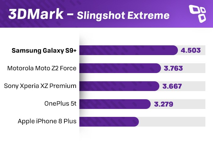 3DMark Galaxy S9+ benchmark