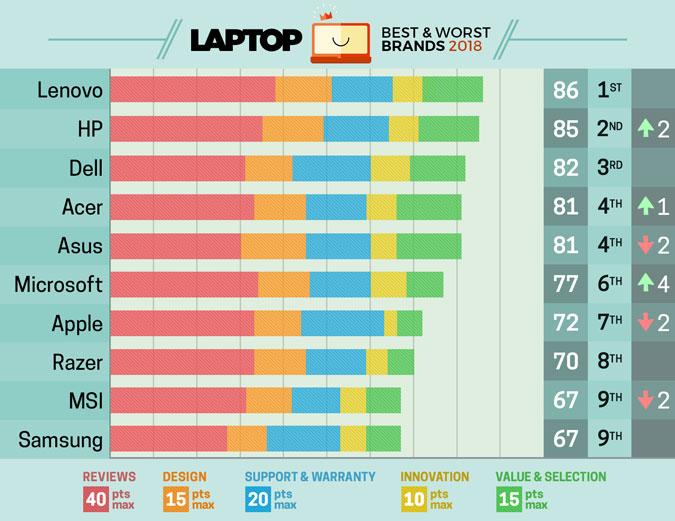 Melhores marcas de laptop