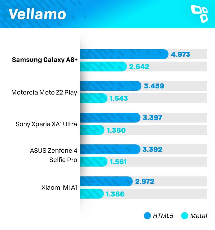 Vellamo Galaxy A8+ benchmark
