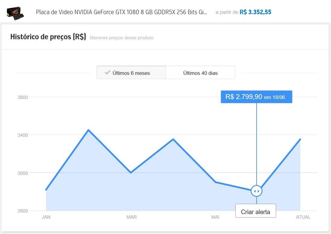 Comparativo de preços NVIDIA
