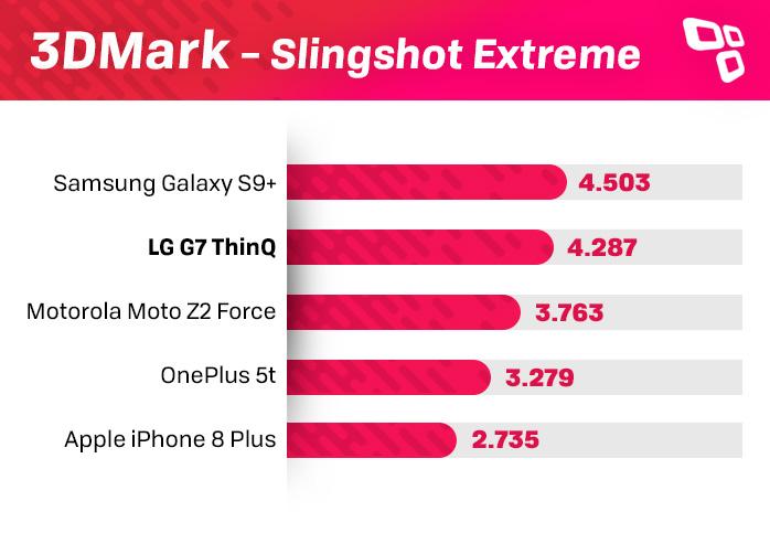 LG G7 ThinQ 3DMark benchmark