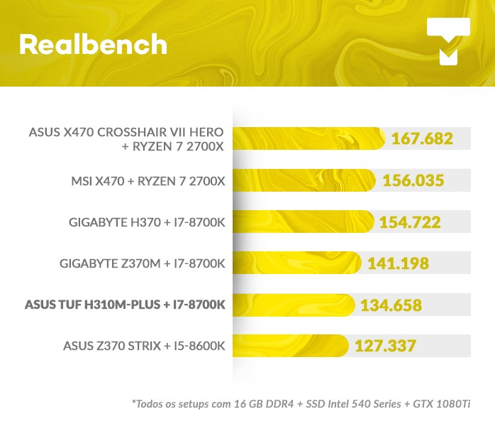Realbench na TUF H310M PLUS BR