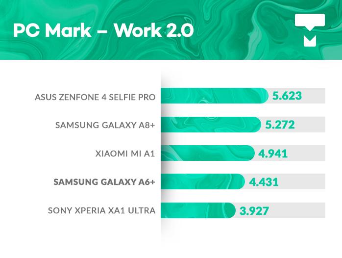 Samsung Galaxy A6+ PCMark