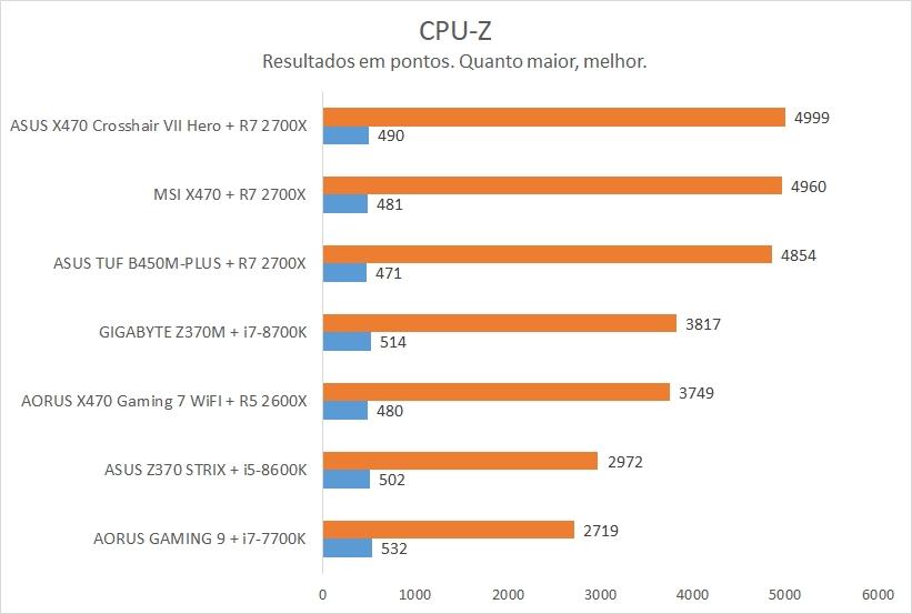 CPU-Z Bench na ASUS TUF B450M