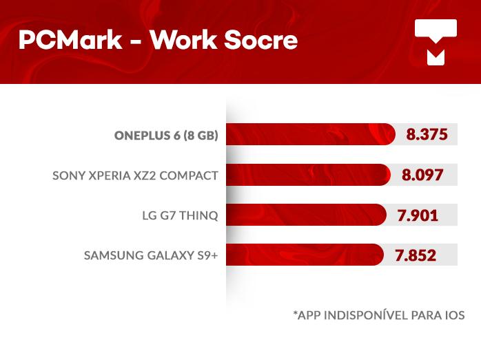 OnePlus 6 PCMark benchmark