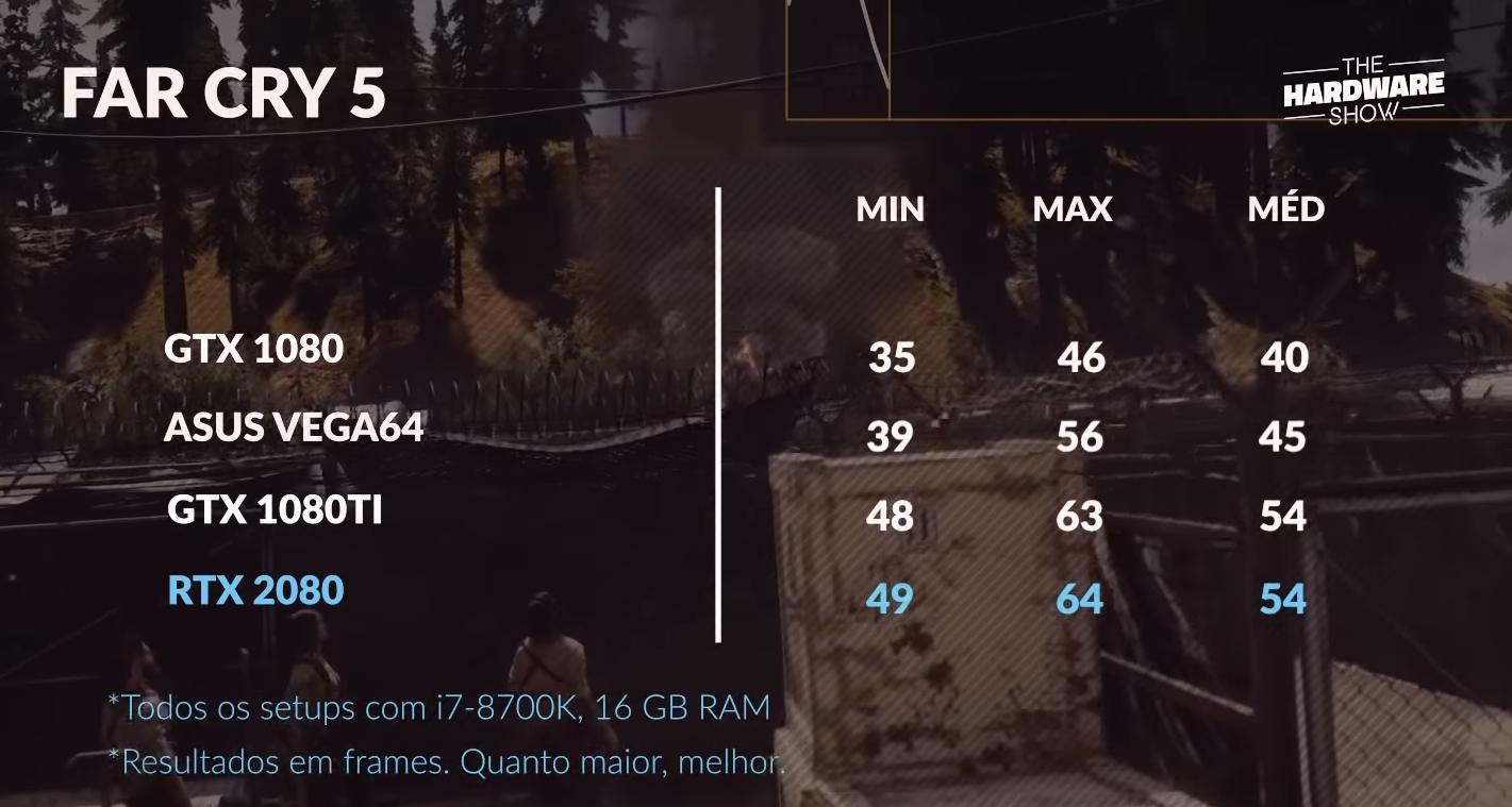 Far Cry 5 na RTX 2080