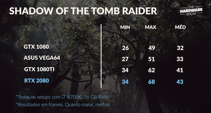 Shadow of Tomb Raider RTX 2080