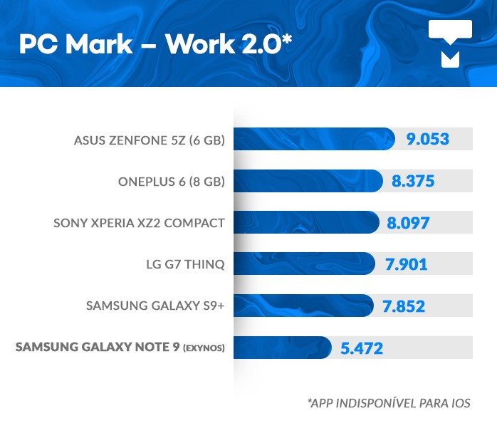 Galaxy Note 9 PCMark benchmark