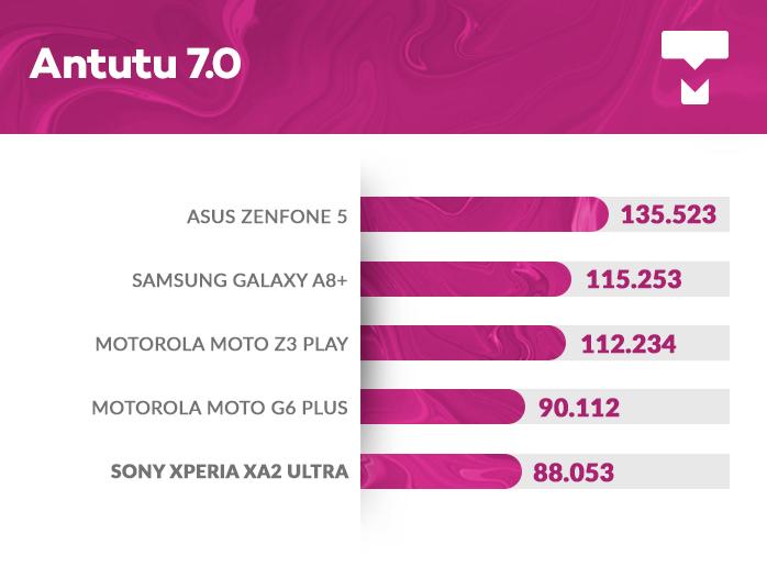 Xperia XA2 Ultra AnTuTu