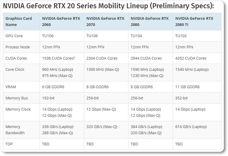 Specs GeForce RTX mobile