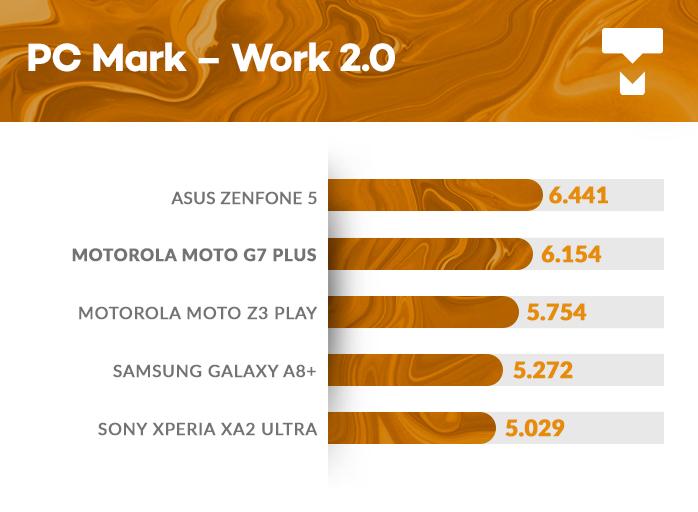 Moto G7 Plus PCMark benchmark