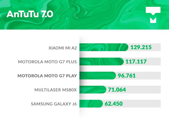 AnTuTu Moto G7 Play benchmark