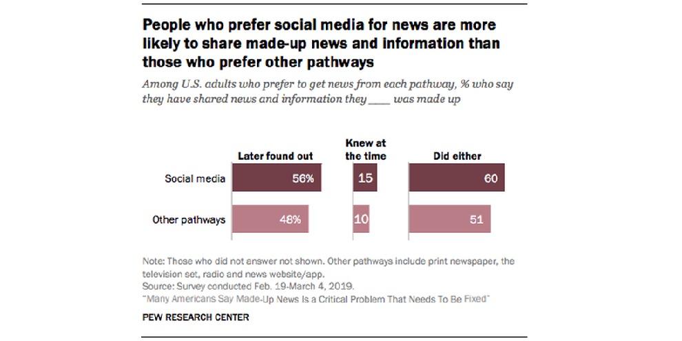 , Estudo revela que fake news prosperam graças a usuários de mídias sociais, rtvcjs, rtvcjs